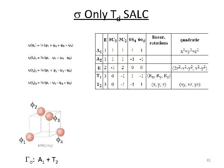 s Only Td SALC f 2 f 3 f 1 f 4 Gs: A