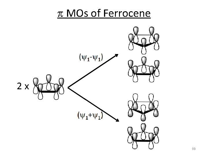p MOs of Ferrocene 2 x 93