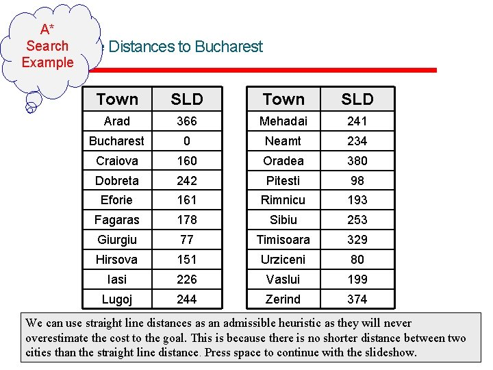 15 A* Search Line Distances to Bucharest Straight Example Town SLD Arad 366 Mehadai