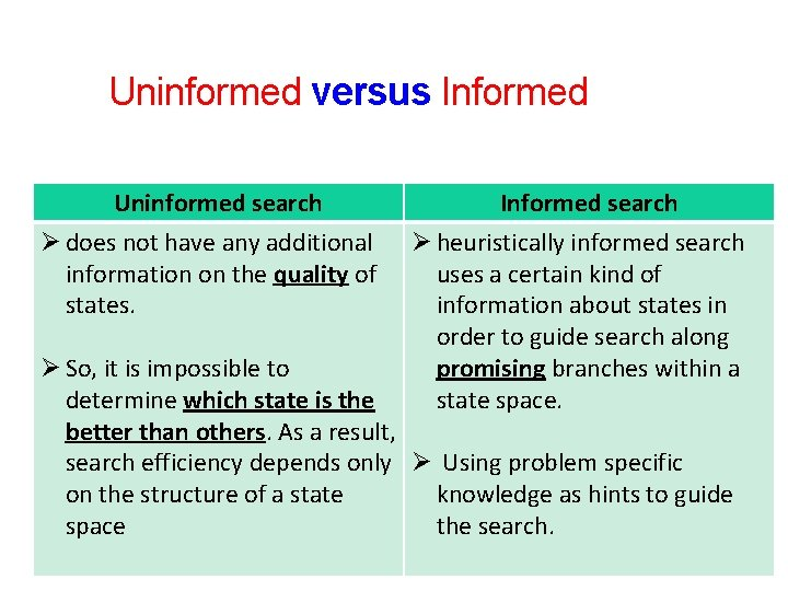 4 Uninformed versus Informed Uninformed search Ø does not have any additional information on