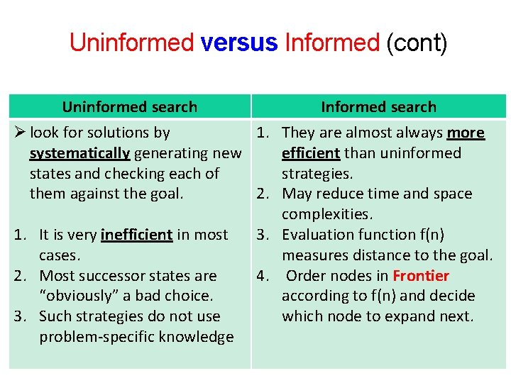5 Uninformed versus Informed (cont) Uninformed search Informed search Ø look for solutions by