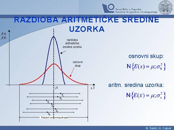 f ( x) RAZDIOBA ARITMETIČKE SREDINE UZORKA razdioba aritmetičke sredine uzorka osnovni skup: osnovni
