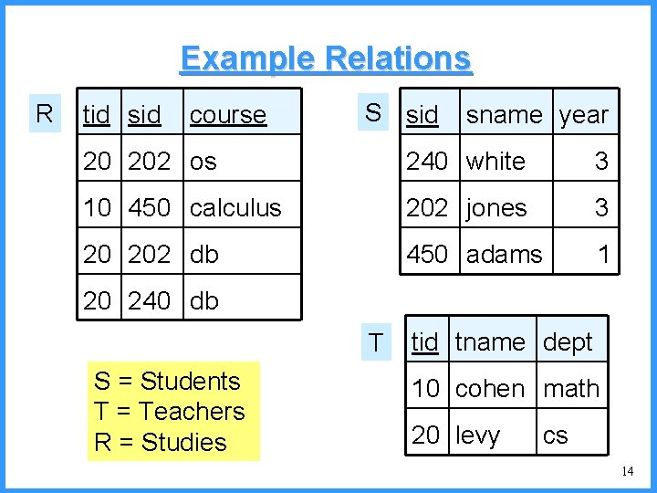 Example Relations R tid sid course S sid sname year 20 202 os 240
