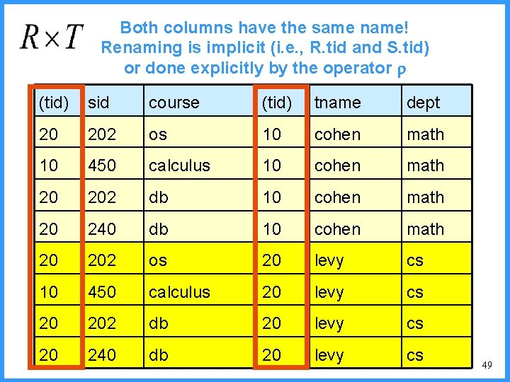 Both columns have the same name! Renaming is implicit (i. e. , R. tid