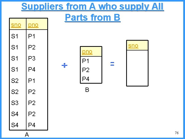 sno Suppliers from A who supply All Parts from B pno S 1 P