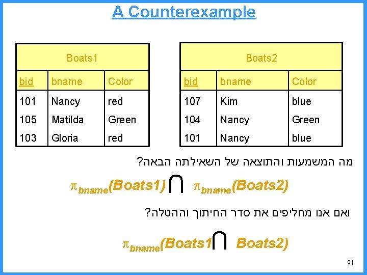A Counterexample Boats 2 Boats 1 bid bname Color 101 Nancy red 107 Kim