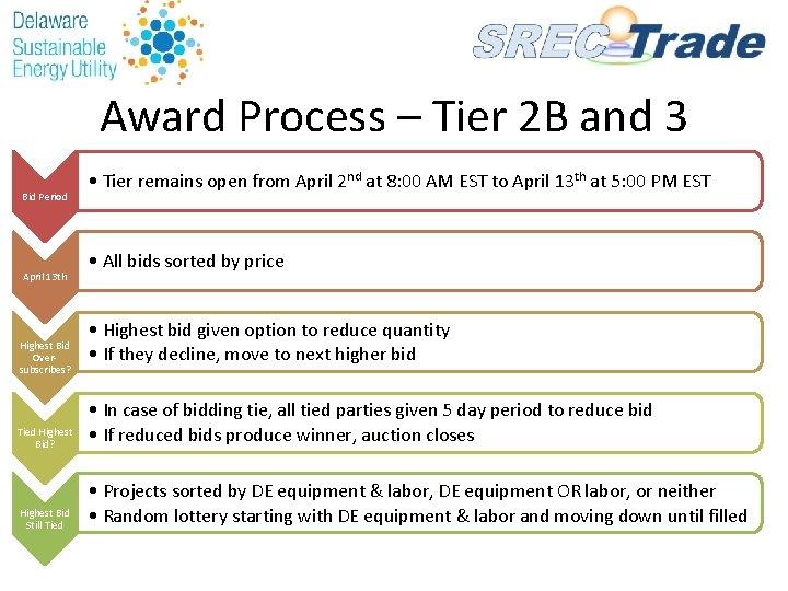 Award Process – Tier 2 B and 3 Bid Period April 13 th Highest