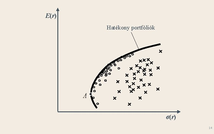 E(r) Hatékony portfóliók σ(r) 14