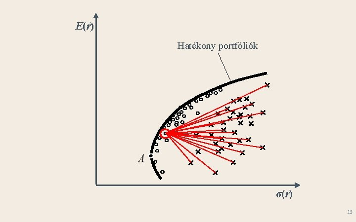 E(r) Hatékony portfóliók σ(r) 15