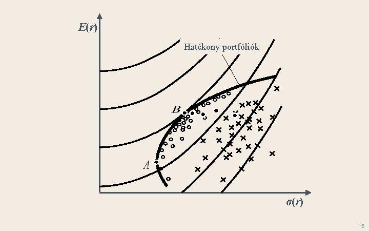 E(r) Hatékony portfóliók σ(r) 16