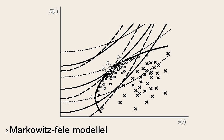 E(r) B 2 B 3 B 1 A › Markowitz-féle modellel σ(r)