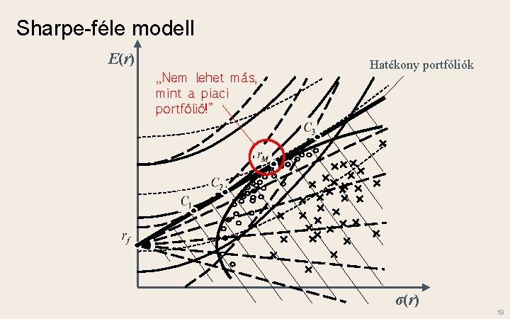 """Sharpe-féle modell E(r) """"Nem lehet más, mint a piaci portfólió!"""" Hatékony portfóliók σ(r) 19"""