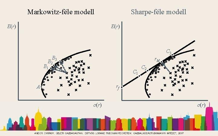 Markowitz-féle modell Sharpe-féle modell E(r) C 3 B B 2 3 r. M B