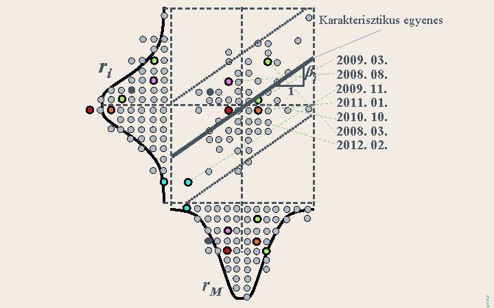 Karakterisztikus egyenes ri βi 1 r. M 2009. 03. 2008. 2009. 11. 2011. 01.