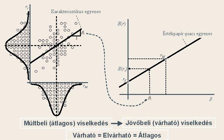 ri Karakterisztikus egyenes E(r) Értékpapír-piaci egyenes r. M E(ri) rf r. M β Múltbeli