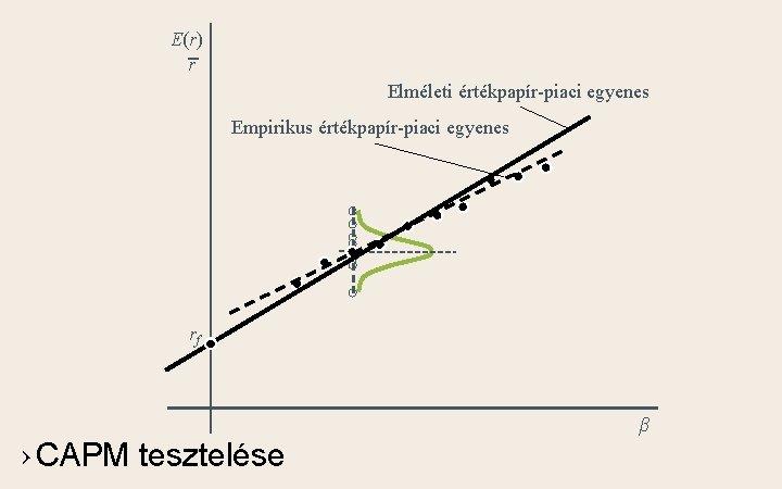E(r) r Elméleti értékpapír-piaci egyenes Empirikus értékpapír-piaci egyenes rf › CAPM tesztelése β