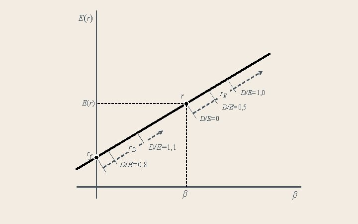 E(r) r. E r E(r) D/E=1, 0 D/E=0, 5 D/E=0 rf r. D D/E=1,