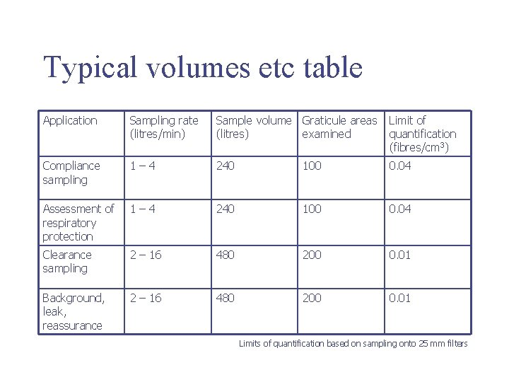 Typical volumes etc table Application Sampling rate (litres/min) Sample volume Graticule areas (litres) examined