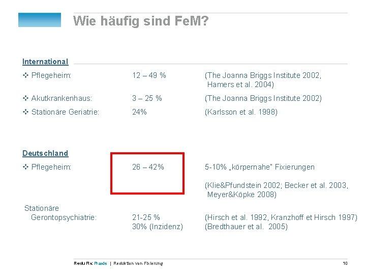Wie häufig sind Fe. M? International v Pflegeheim: 12 – 49 % (The Joanna