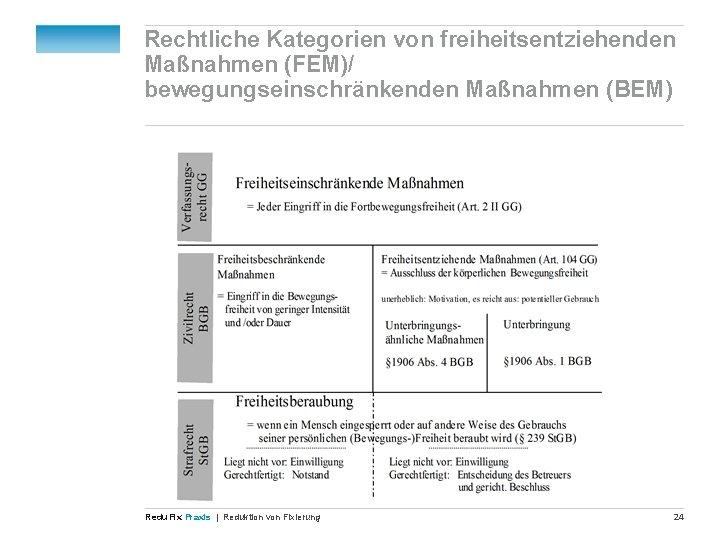 Rechtliche Kategorien von freiheitsentziehenden Maßnahmen (FEM)/ bewegungseinschränkenden Maßnahmen (BEM) Redu Fix Praxis | Reduktion