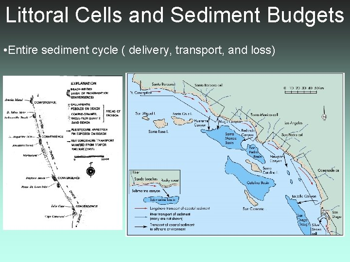 Littoral Cells and Sediment Budgets • Entire sediment cycle ( delivery, transport, and loss)
