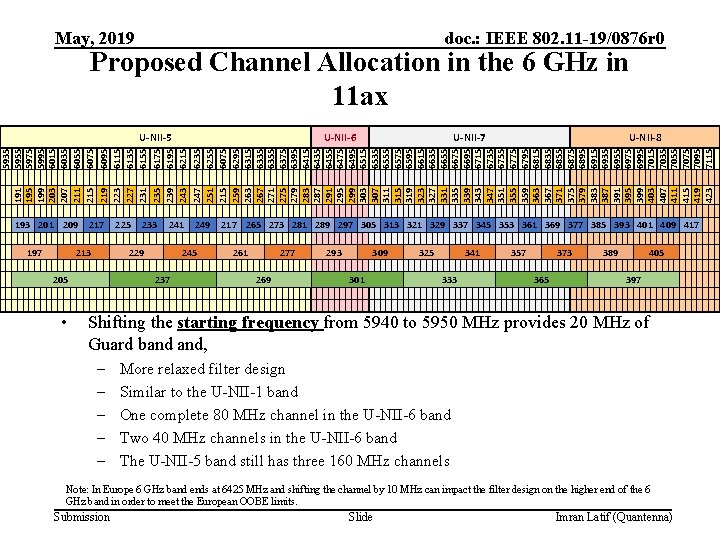 May, 2019 doc. : IEEE 802. 11 -19/0876 r 0 Proposed Channel Allocation in