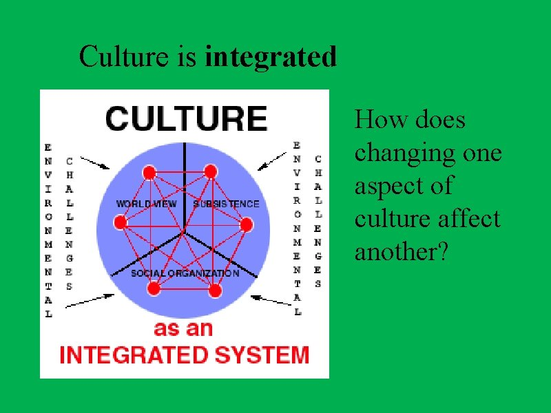 Culture is integrated How does changing one aspect of culture affect another?