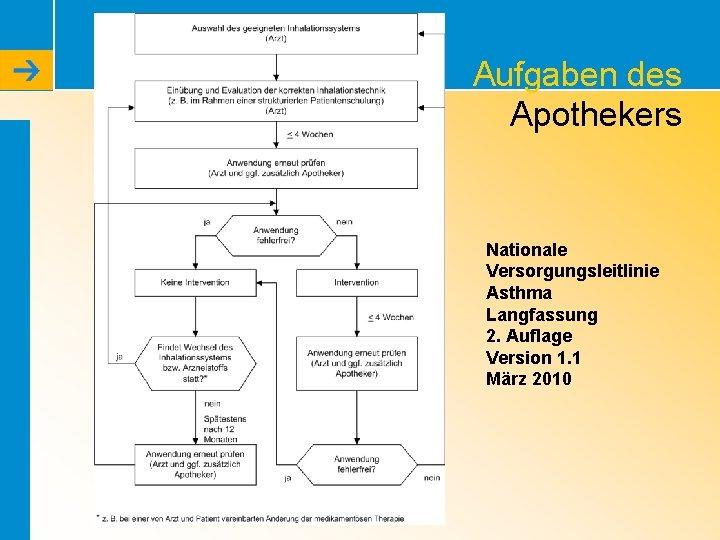 Aufgaben des Apothekers Nationale Versorgungsleitlinie Asthma Langfassung 2. Auflage Version 1. 1 März 2010