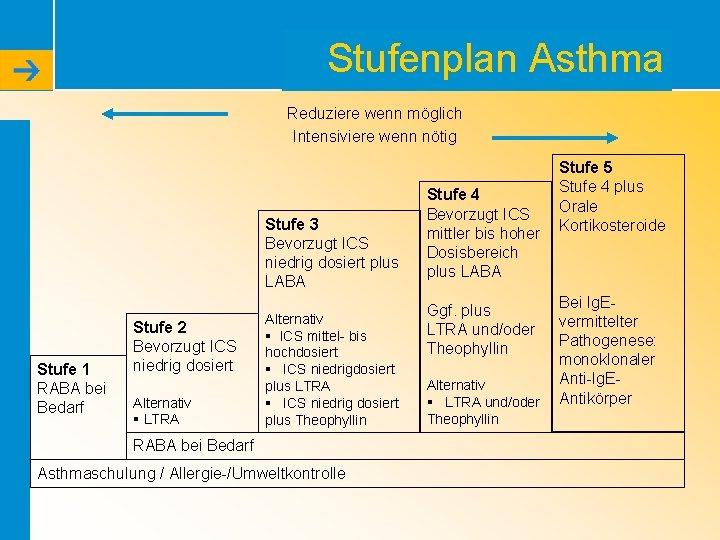 Stufenplan Asthma Reduziere wenn möglich Intensiviere wenn nötig Stufe 3 Bevorzugt ICS niedrig dosiert