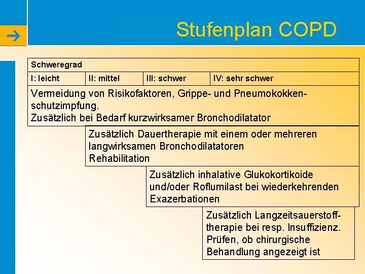 Stufenplan COPD Schweregrad I: leicht II: mittel III: schwer IV: sehr schwer Vermeidung von