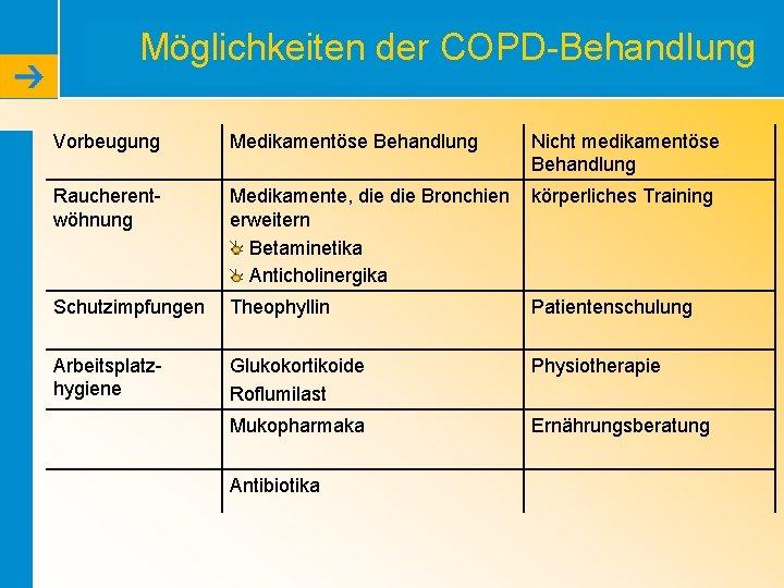 Möglichkeiten der COPD-Behandlung Vorbeugung Medikamentöse Behandlung Nicht medikamentöse Behandlung Raucherentwöhnung Medikamente, die Bronchien erweitern