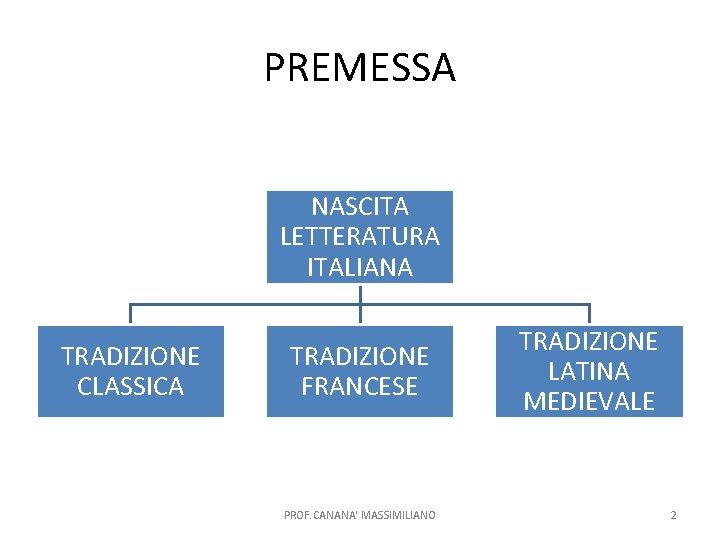 PREMESSA NASCITA LETTERATURA ITALIANA TRADIZIONE CLASSICA TRADIZIONE FRANCESE PROF. CANANA' MASSIMILIANO TRADIZIONE LATINA MEDIEVALE