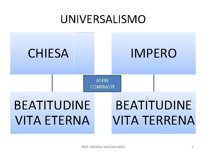 UNIVERSALISMO CHIESA IMPERO ASPRI CONTRASTI BEATITUDINE VITA ETERNA BEATITUDINE VITA TERRENA PROF. CANANA' MASSIMILIANO