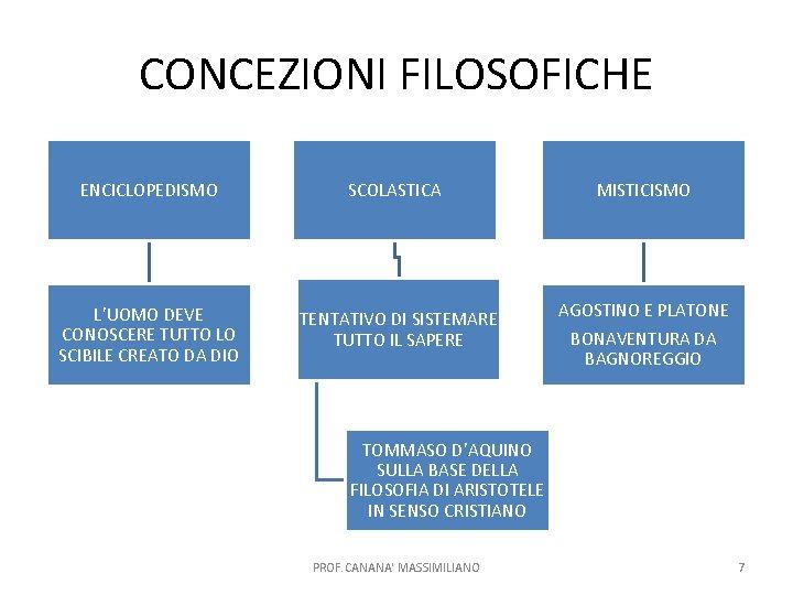 CONCEZIONI FILOSOFICHE ENCICLOPEDISMO SCOLASTICA MISTICISMO L'UOMO DEVE CONOSCERE TUTTO LO SCIBILE CREATO DA DIO