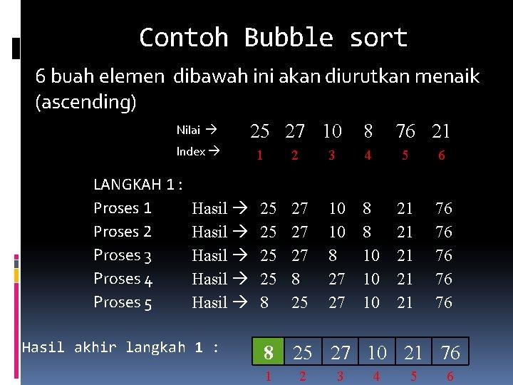 Contoh Bubble sort 6 buah elemen dibawah ini akan diurutkan menaik (ascending) Nilai Index