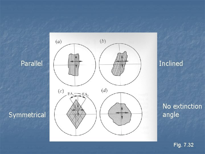 Parallel Symmetrical Inclined No extinction angle Fig. 7. 32