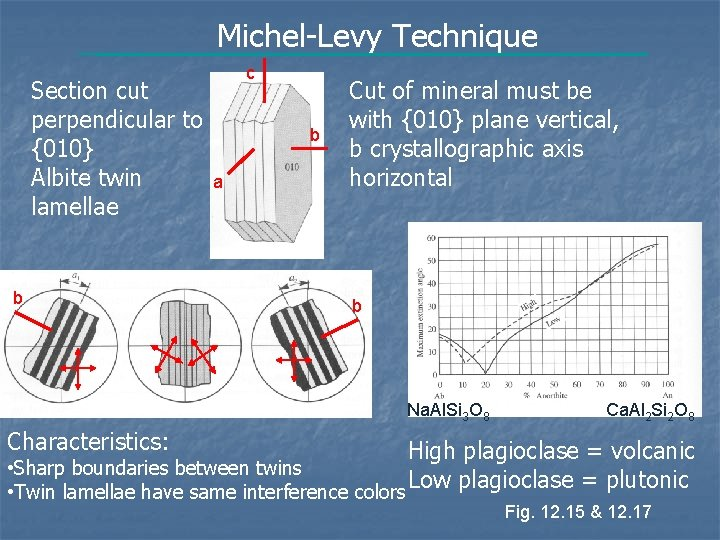 Michel-Levy Technique Section cut perpendicular to {010} Albite twin lamellae b c b a