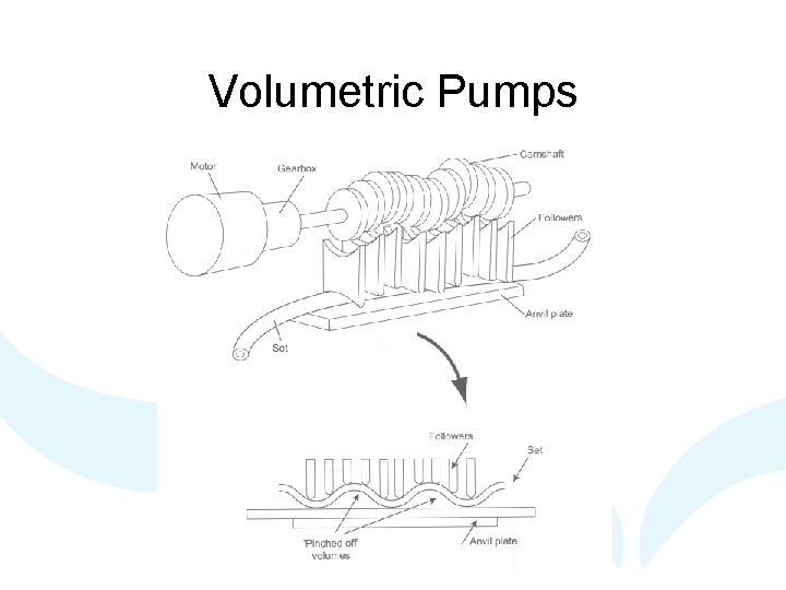 Volumetric Pumps