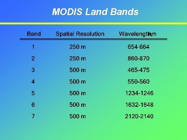MODIS Land Bands