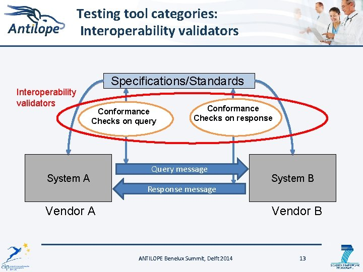 Testing tool categories: Interoperability validators Specifications/Standards Conformance Checks on query System A Conformance Checks