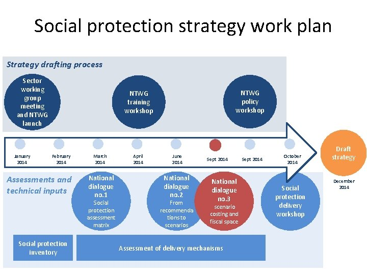 Social protection strategy work plan Strategy drafting process Sector working group meeting and NTWG