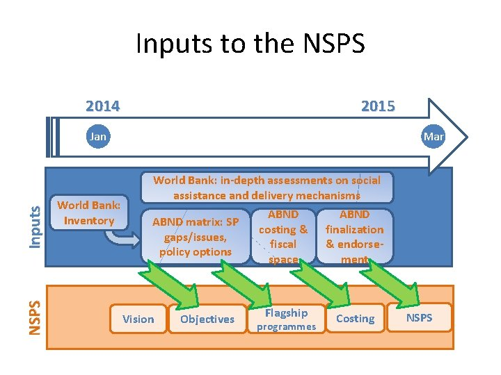 Inputs to the NSPS 2014 2015 NSPS Inputs Jan World Bank: Inventory Mar World
