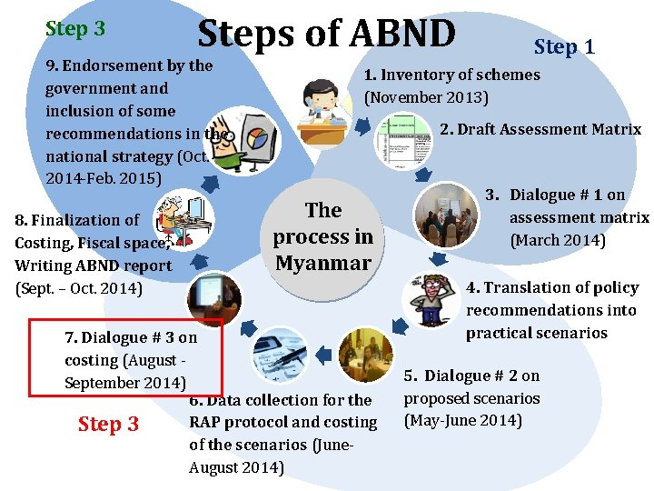 Step 3 Steps of ABND 9. Endorsement by the government and inclusion of some