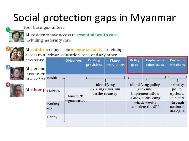 Social protection gaps in Myanmar