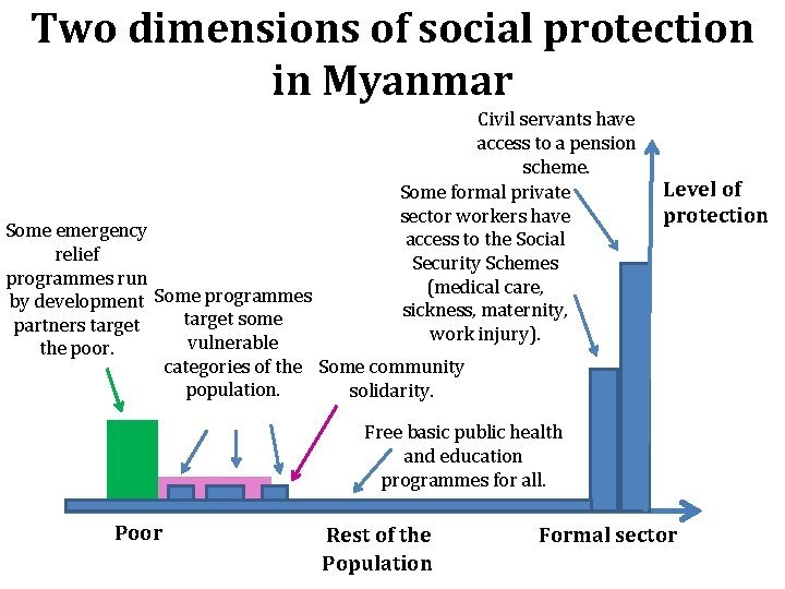 Two dimensions of social protection in Myanmar Civil servants have access to a pension