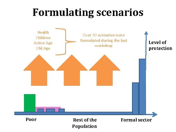 Formulating scenarios Health Children Active Age Old Age Poor Over 50 scenarios were formulated