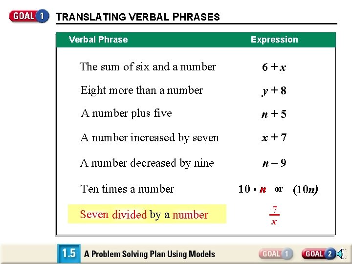 TRANSLATING VERBAL PHRASES Verbal Phrase Expression The sum of six and a number 6+x
