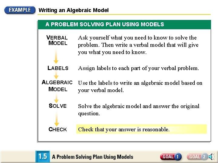 Writing an Algebraic Model A PROBLEM SOLVING PLAN USING MODELS VERBAL MODEL Ask yourself