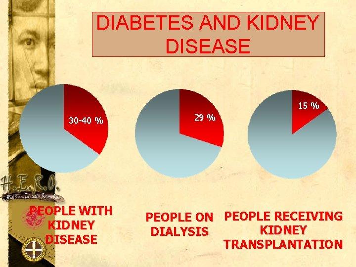 DIABETES AND KIDNEY DISEASE 15 % 30 -40 % PEOPLE WITH KIDNEY DISEASE 29