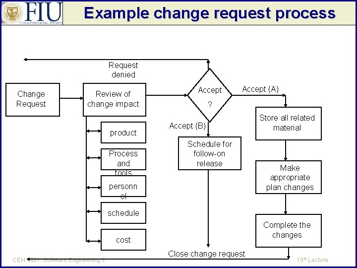 Example change request process Request denied Change Request Review of change impact product Process